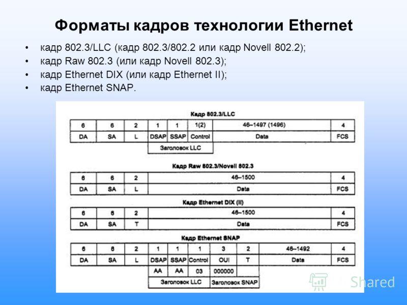 Форматы кадров технологии Ethernet кадр 802.3/LLC (кадр 802.3/802.2 или кадр Novell 802.2); кадр Raw 802.3 (или кадр Novell 802.3); кадр Ethernet DIX (или кадр Ethernet II); кадр Ethernet SNAP.
