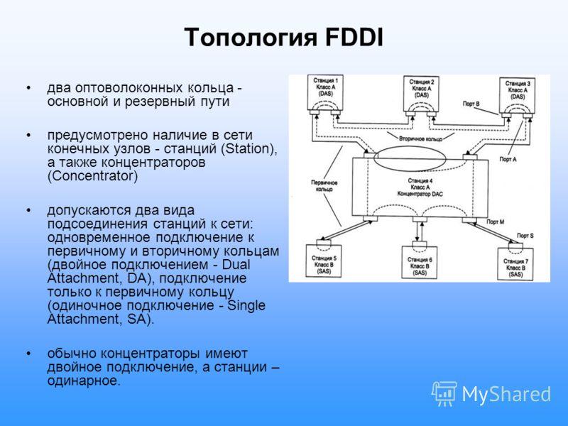 Топология FDDI два оптоволоконных кольца - основной и резервный пути предусмотрено наличие в сети конечных узлов - станций (Station), а также концентраторов (Concentrator) допускаются два вида подсоединения станций к сети: одновременное подключение к