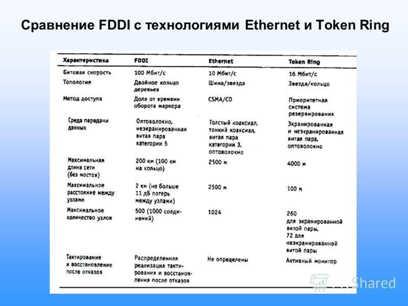 Сравнение FDDI с технологиями Ethernet и Token Ring
