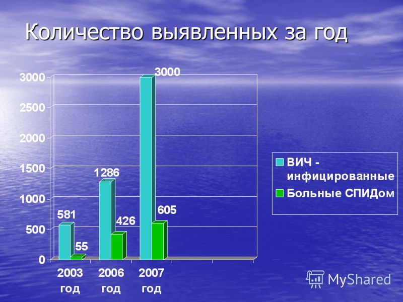 Количество выявленных за год