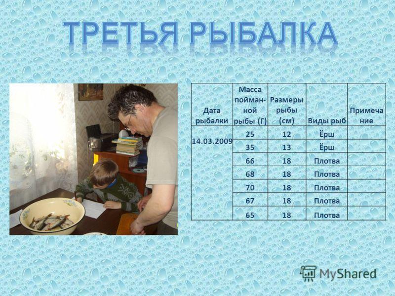 Дата рыбалки Масса пойман- ной рыбы (Г) Размеры рыбы (см)Виды рыб Примеча ние 14.03.2009 2512Ёрш 3513Ёрш 6618Плотва 6818Плотва 7018Плотва 6718Плотва 6518Плотва