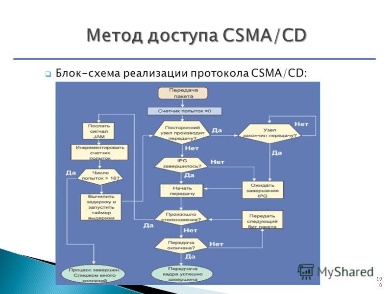 Блок-схема реализации протокола CSMA/CD: 100