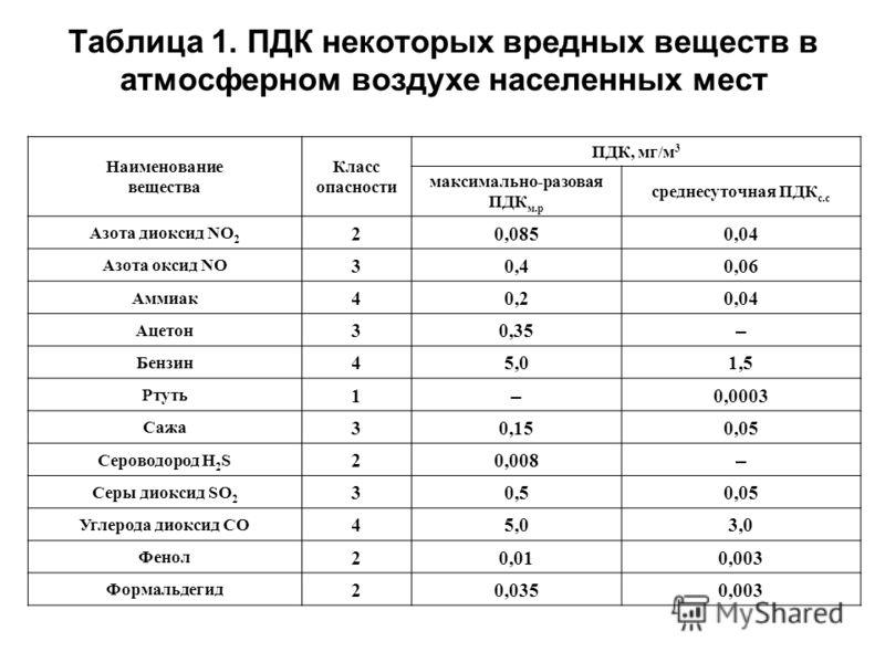 Таблица 1. ПДК некоторых вредных веществ в атмосферном воздухе населенных мест Наименование вещества Класс опасности ПДК, мг/м 3 максимально-разовая ПДК м.р среднесуточная ПДК с.с Азота диоксид NO 2 20,0850,04 Азота оксид NO 30,40,06 Аммиак 40,20,04