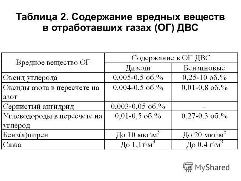 Таблица 2. Содержание вредных веществ в отработавших газах (ОГ) ДВС