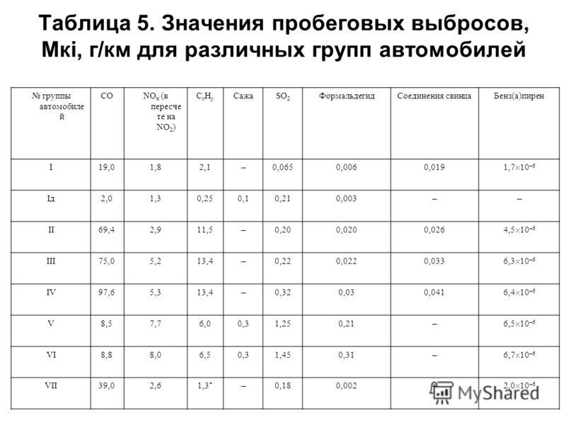 Таблица 5. Значения пробеговых выбросов, Мкi, г/км для различных групп автомобилей группы автомобиле й CONO х (в пересче те на NO 2 ) CxHyCxHy СажаSO 2 ФормальдегидСоединения свинцаБенз(а)пирен I19,01,82,1 – 0,0650,0060,019 1,7 10 –6 Iд2,01,30,250,10