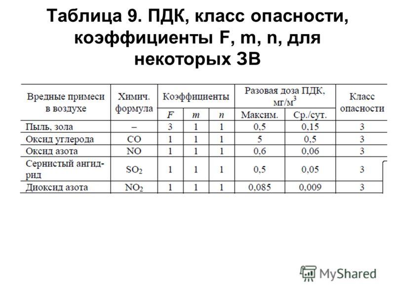 Таблица 9. ПДК, класс опасности, коэффициенты F, m, n, для некоторых ЗВ