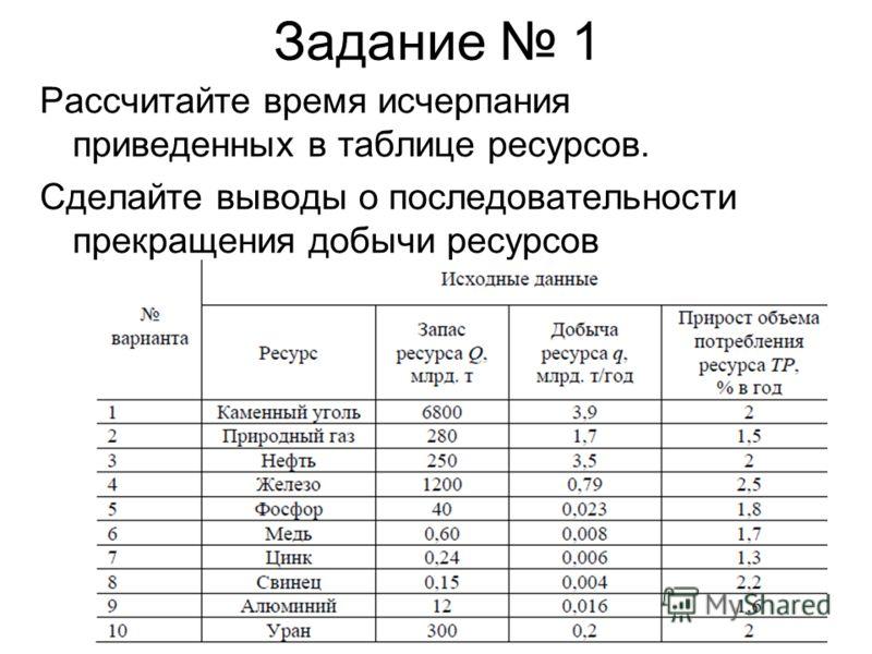 Задание 1 Рассчитайте время исчерпания приведенных в таблице ресурсов. Сделайте выводы о последовательности прекращения добычи ресурсов