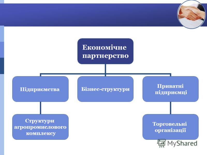 Економічне партнерство Підприємства Структури агропромислового комплексу Бізнес-структури Приватні підприємці Торговельні організації