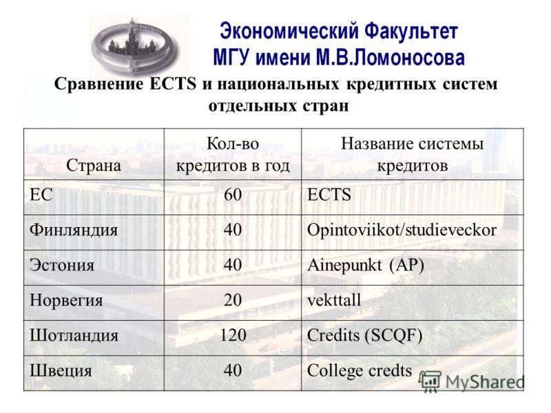 Сравнение ECTS и национальных кредитных систем отдельных стран Страна Кол-во кредитов в год Название системы кредитов ЕС60ECTS Финляндия40Opintoviikot/studieveckor Эстония40Ainepunkt (AP) Норвегия20vekttall Шотландия120Credits (SCQF) Швеция40College