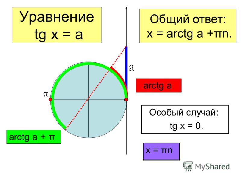 Уравнение tg x = a а Общий ответ: x = arctg a +πn. Особый случай: tg x = 0. x = πn π arctg a arctg a + π