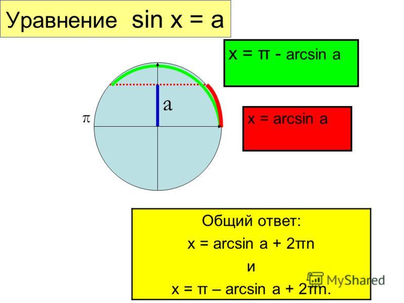 Уравнение sin x = a x = arcsin a а π x = π - arcsin a Общий ответ: x = arcsin a + 2πn и x = π – arcsin a + 2πn.