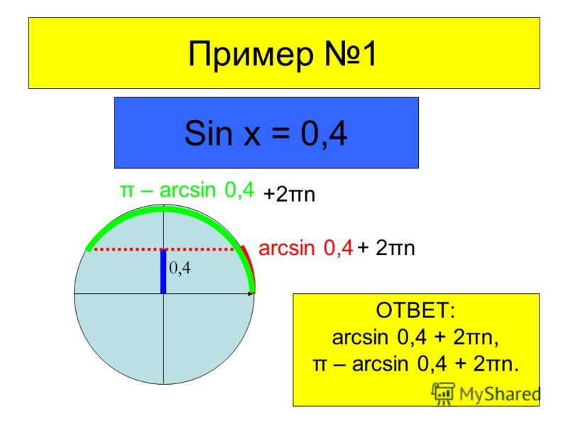 Пример 1 Sin x = 0,4 0,4 arcsin 0,4 π – arcsin 0,4 + 2πn ОТВЕТ: arcsin 0,4 + 2πn, π – arcsin 0,4 + 2πn.