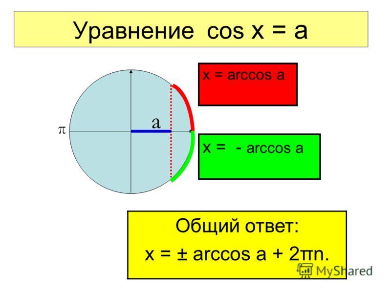 Уравнение cos x = a x = arccos a а π x = - arccos a Общий ответ: x = ± arccos a + 2πn.