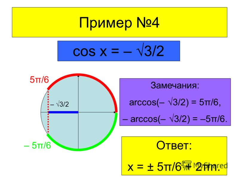 Пример 4 cos x = – 3/2 – 3/2 5π/6 – 5π/6 Замечания: arccos(– 3/2) = 5π/6, – arccos(– 3/2) = –5π/6. Ответ: x = ± 5π/6 + 2πn.