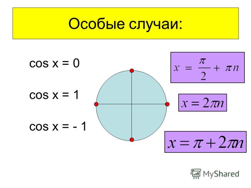 Особые случаи: cos x = 0 cos x = 1 cos x = - 1