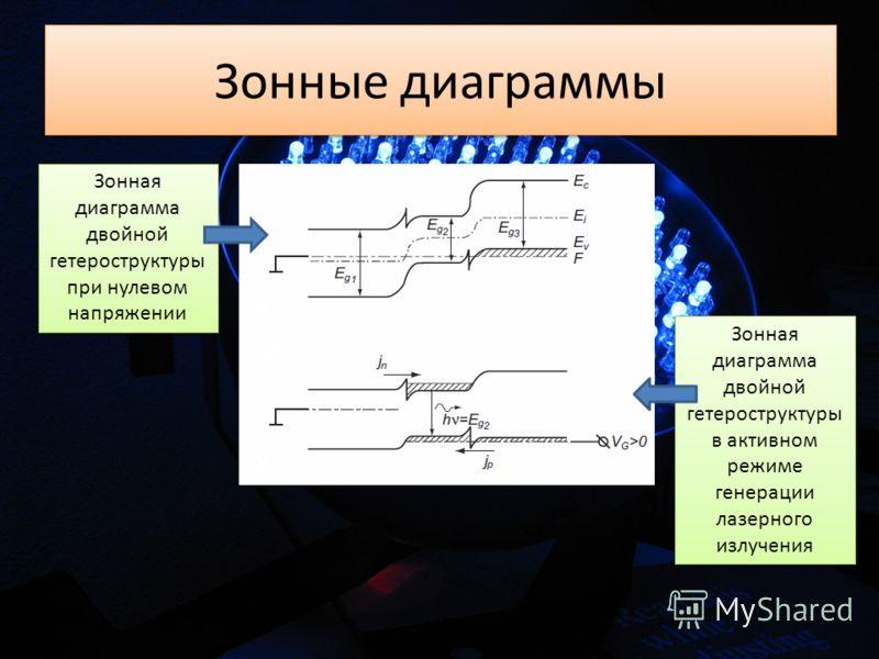 Зонные диаграммы Зонная диаграмма двойной гетероструктуры при нулевом напряжении Зонная диаграмма двойной гетероструктуры при нулевом напряжении Зонная диаграмма двойной гетероструктуры в активном режиме генерации лазерного излучения Зонная диаграмма
