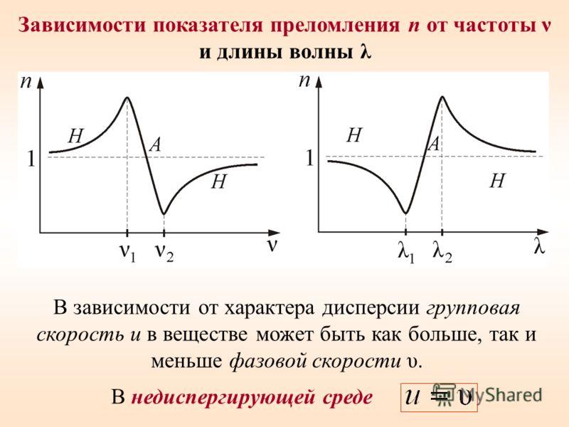 Зависимости показателя преломления n от частоты ν и длины волны λ В недиспергирующей среде В зависимости от характера дисперсии групповая скорость u в веществе может быть как больше, так и меньше фазовой скорости υ.
