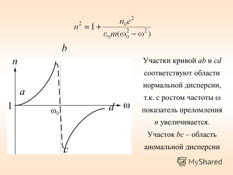 а b c d Участки кривой ab и cd соответствуют области нормальной дисперсии, т.к. с ростом частоты показатель преломления n увеличивается. Участок bc – область аномальной дисперсии