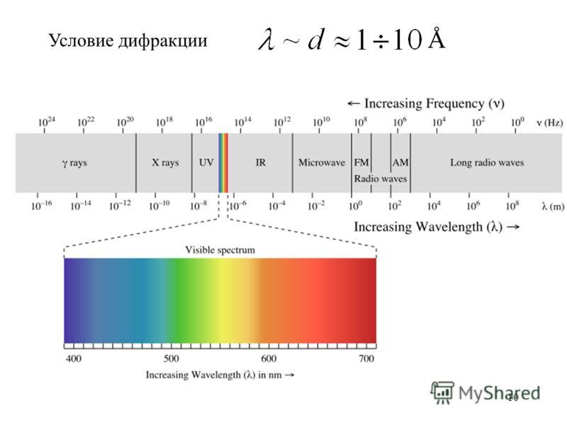 10 Условие дифракции Å