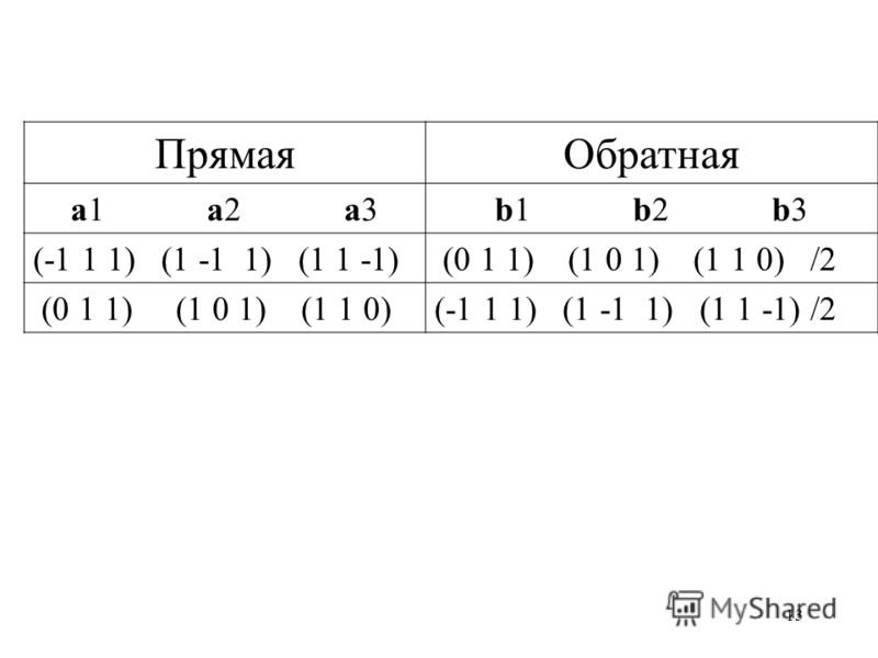 13 ПрямаяОбратная a1 a2 a3b1 b2 b3 (-1 1 1) (1 -1 1) (1 1 -1) (0 1 1) (1 0 1) (1 1 0) /2 (0 1 1) (1 0 1) (1 1 0)(-1 1 1) (1 -1 1) (1 1 -1) /2