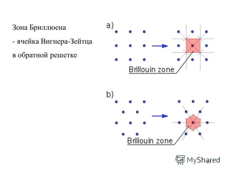 15 Зона Бриллюена - ячейка Вигнера-Зейтца в обратной решетке
