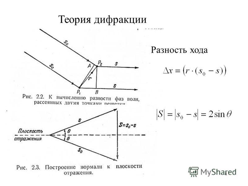 4 Теория дифракции Разность хода