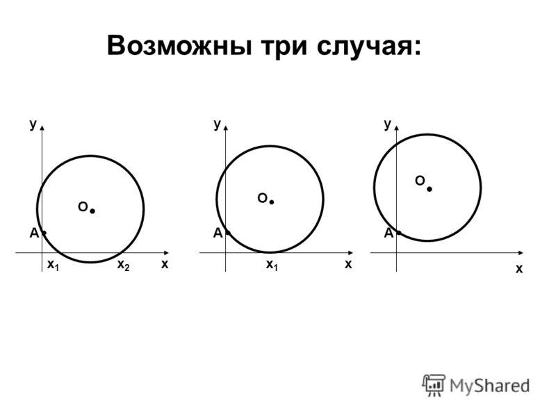 Возможны три случая: х х1х1 х2х2 А О у х х1х1 А О у х А О у