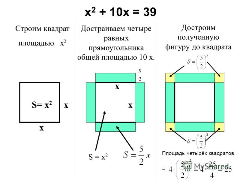 Строим квадрат площадью х 2 Достраиваем четыре равных прямоугольника общей площадью 10 х. Достроим полученную фигуру до квадрата х 2 + 10х = 39 S= х 2 х х Площадь четырёх квадратов = х х S = х 2