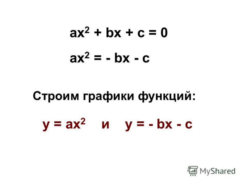 ах 2 = - bx - c Строим графики функций: у = ах 2 и у = - bx - c