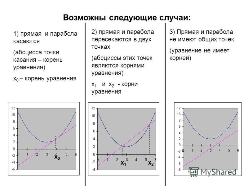 Возможны следующие случаи: 1) прямая и парабола касаются (абсцисса точки касания – корень уравнения) х 0 – корень уравнения 2) прямая и парабола пересекаются в двух точках (абсциссы этих точек являются корнями уравнения) х 1 и х 2 - корни уравнения 3