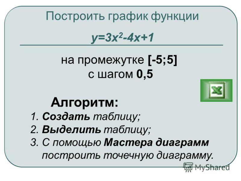 Построить график функции у=3x 2 -4x+1 на промежутке [-5;5] с шагом 0,5 Алгоритм: 1. Создать таблицу; 2. Выделить таблицу; 3. С помощью Мастера диаграмм построить точечную диаграмму.