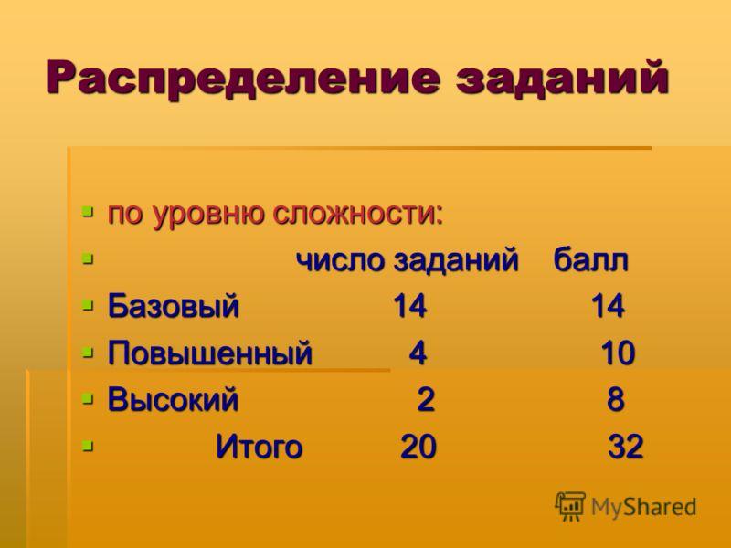 Распределение заданий по уровню сложности: по уровню сложности: число заданий балл число заданий балл Базовый 14 14 Базовый 14 14 Повышенный 4 10 Повышенный 4 10 Высокий 2 8 Высокий 2 8 Итого 20 32 Итого 20 32
