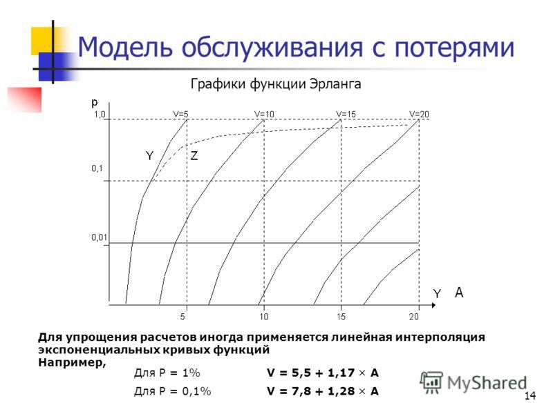 14 Модель обслуживания с потерями Для Р = 1%V = 5,5 + 1,17 × А Для Р = 0,1%V = 7,8 + 1,28 × А Для упрощения расчетов иногда применяется линейная интерполяция экспоненциальных кривых функций Например, Графики функции Эрланга A