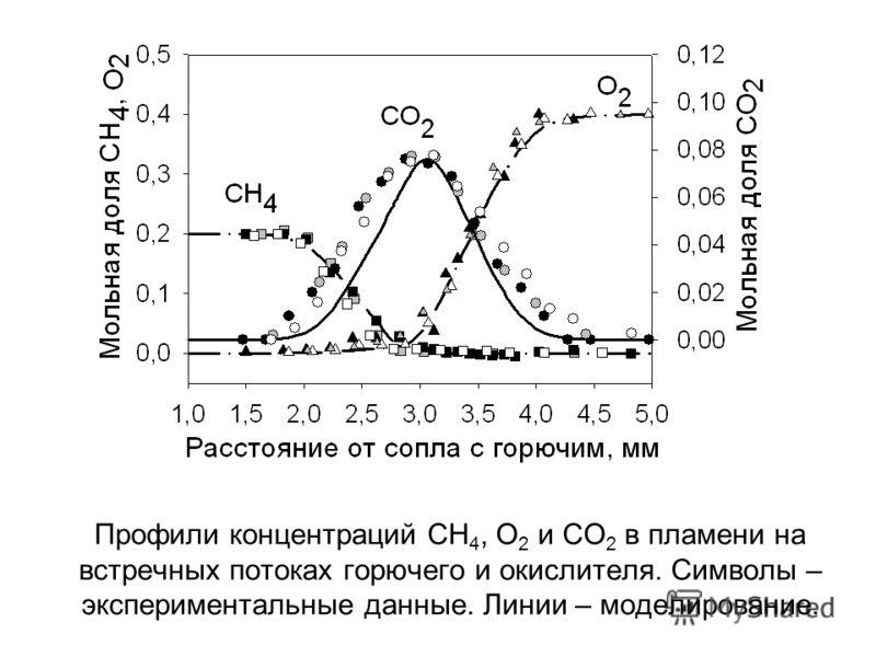 Профили концентраций CH 4, O 2 и CO 2 в пламени на встречных потоках горючего и окислителя. Символы – экспериментальные данные. Линии – моделирование.