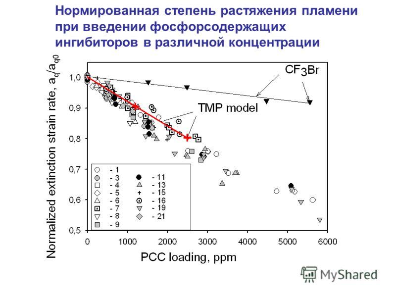Нормированная степень растяжения пламени при введении фосфорсодержащих ингибиторов в различной концентрации