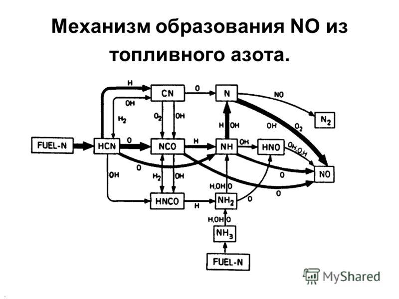 Механизм образования NO из топливного азота..