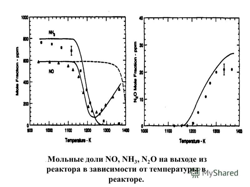 . Мольные доли NO, NH 3, N 2 O на выходе из реактора в зависимости от температуры в реакторе.