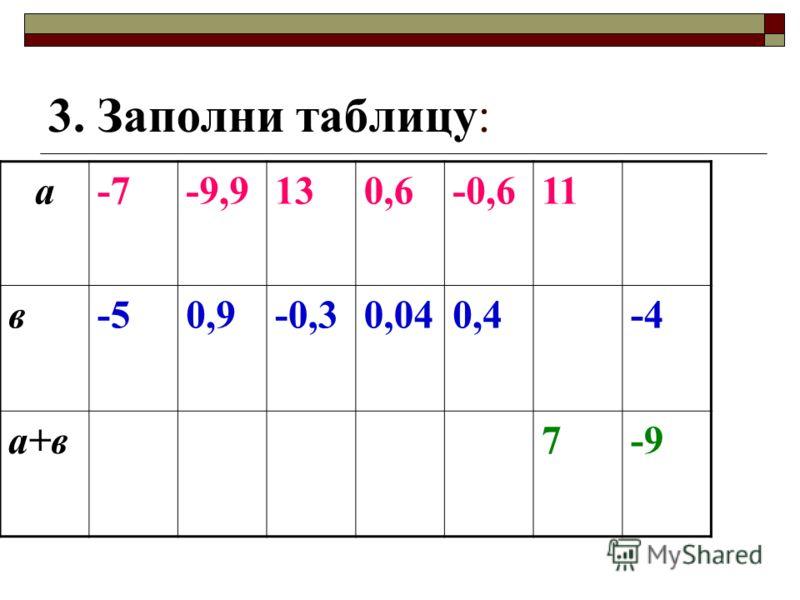 3. Заполни таблицу: а-7-9,9130,6-0,611 в-50,9-0,30,040,4-4 а+в7-9
