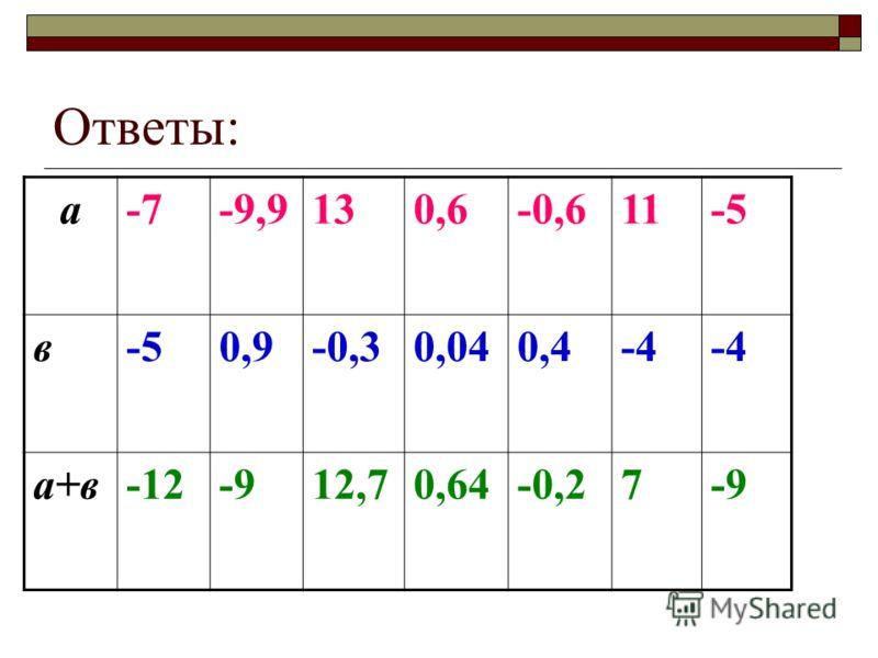 Ответы: а-7-9,9130,6-0,611-5 в 0,9-0,30,040,4-4 а+в-12-912,70,64-0,27-9