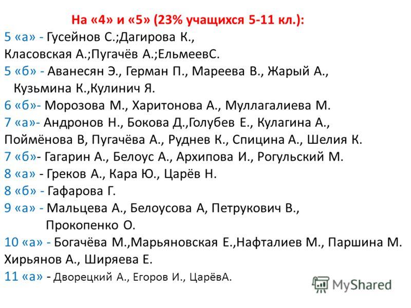 На «4» и «5» (23% учащихся 5-11 кл.): 5 «а» - Гусейнов С.;Дагирова К., Класовская А.;Пугачёв А.;ЕльмеевС. 5 «б» - Аванесян Э., Герман П., Мареева В., Жарый А., Кузьмина К.,Кулинич Я. 6 «б»- Морозова М., Харитонова А., Муллагалиева М. 7 «а»- Андронов