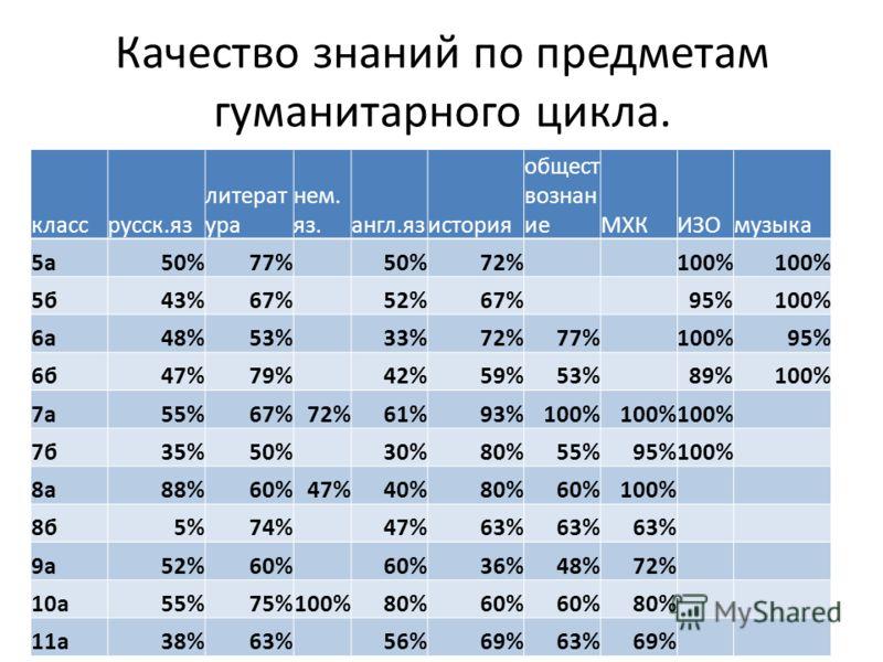 Качество знаний по предметам гуманитарного цикла. классрусск.яз литерат ура нем. яз.англ.язистория общест вознан иеМХКИЗОмузыка 5а50%77%50%72%100% 5б43%67%52%67%95%100% 6а48%53%33%72%77%100%95% 6б47%79%42%59%53%89%100% 7а55%67%72%61%93%100% 7б35%50%3