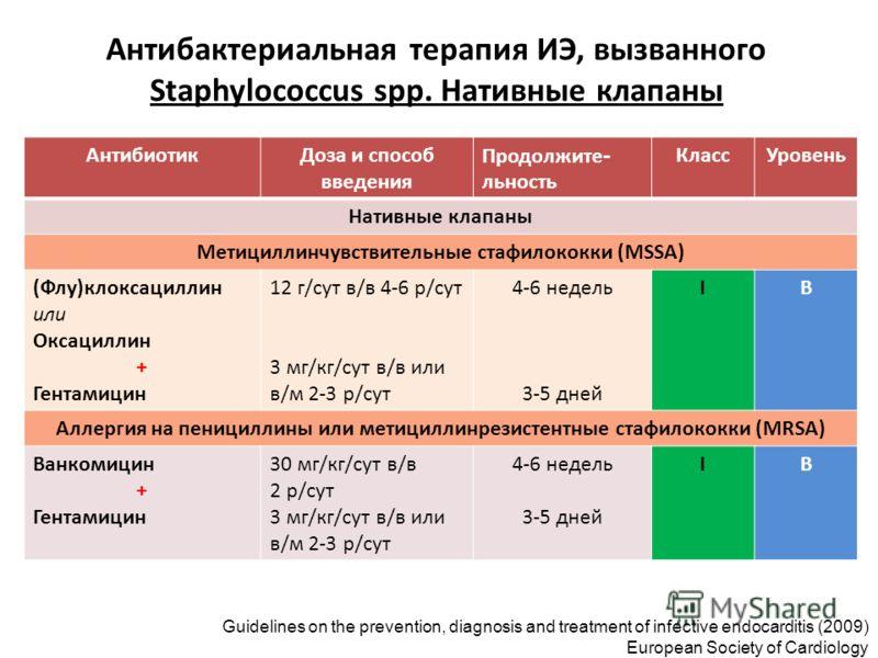 Антибактериальная терапия ИЭ, вызванного Staphylococcus spp. Нативные клапаны АнтибиотикДоза и способ введения Продолжите - льность КлассУровень Нативные клапаны Метициллинчувствительные стафилококки (MSSA) (Флу)клоксациллин или Оксациллин + Гентамиц