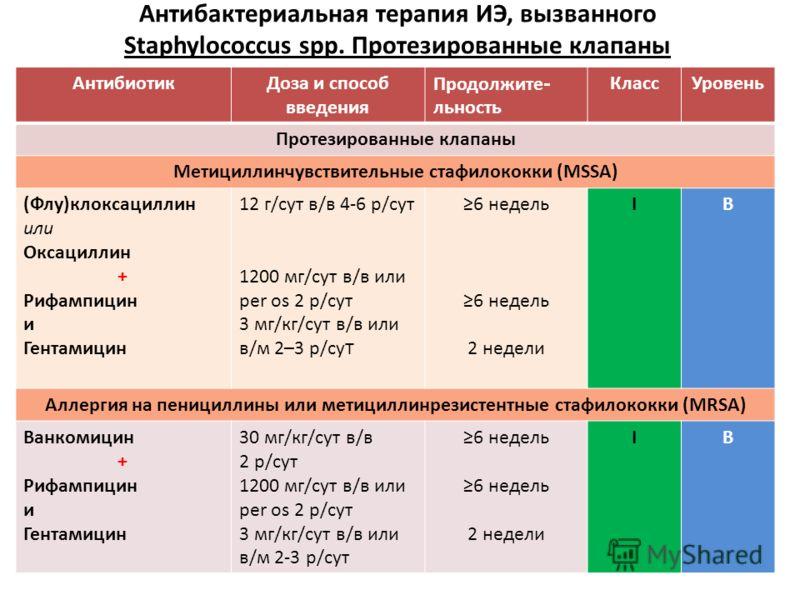 АнтибиотикДоза и способ введения Продолжите - льность КлассУровень Протезированные клапаны Метициллинчувствительные стафилококки (MSSA) (Флу)клоксациллин или Оксациллин + Рифампицин и Гентамицин 12 г/сут в/в 4-6 р/сут 1200 мг/сут в/в или per os 2 р/с