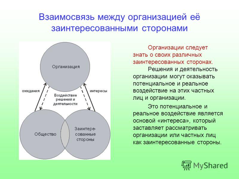 Взаимосвязь между организацией её заинтересованными сторонами Организации следует знать о своих различных заинтересованных сторонах. Решения и деятельность организации могут оказывать потенциальное и реальное воздействие на этих частных лиц и организ