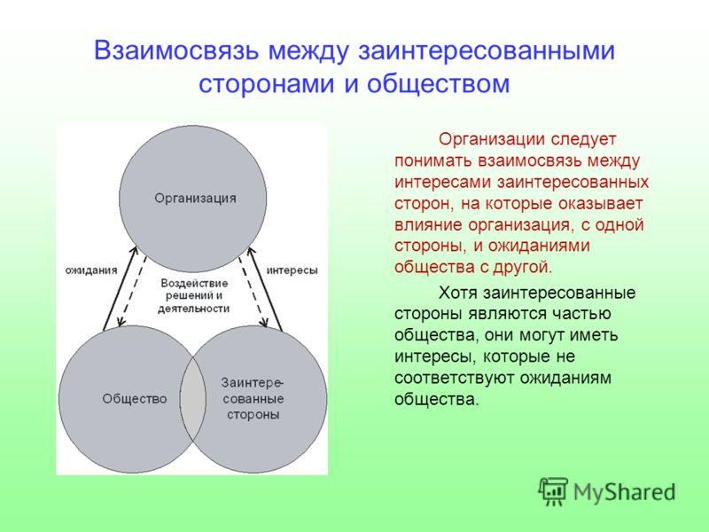 Взаимосвязь между заинтересованными сторонами и обществом Организации следует понимать взаимосвязь между интересами заинтересованных сторон, на которые оказывает влияние организация, с одной стороны, и ожиданиями общества с другой. Хотя заинтересован
