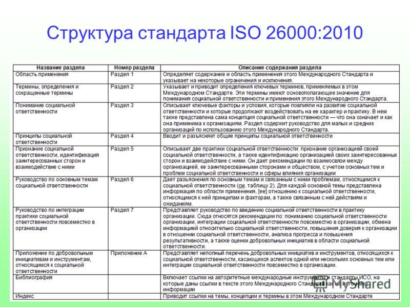 Структура стандарта ISO 26000:2010