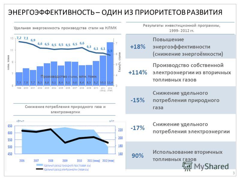 3 ЭНЕРГОЭФФЕКТИВНОСТЬ – ОДИН ИЗ ПРИОРИТЕТОВ РАЗВИТИЯ Удельная энергоемкость производства стали на НЛМК +18% Повышение энергоэффективности (снижение энергоёмкости) +114% Производство собственной электроэнергии из вторичных топливных газов -15% Снижени