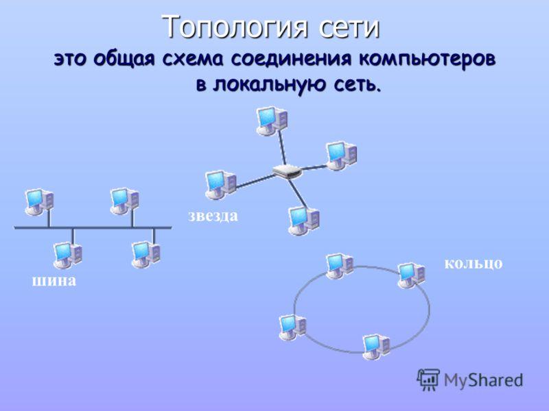 Топология сети это общая схема соединения компьютеров в локальную сеть. шина звезда кольцо