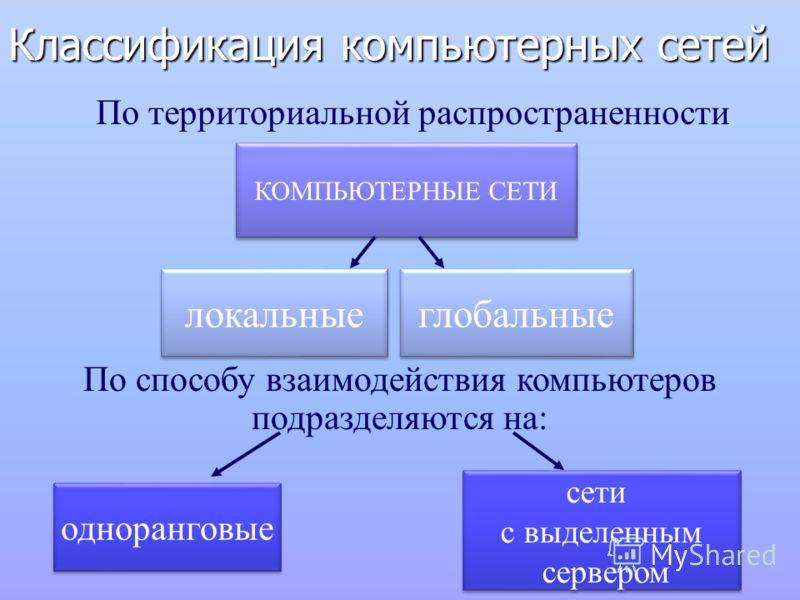 Классификация компьютерных сетей КОМПЬЮТЕРНЫЕ СЕТИ локальные глобальные По территориальной распространенности По способу взаимодействия компьютеров подразделяются на: сети с выделенным сервером одноранговые
