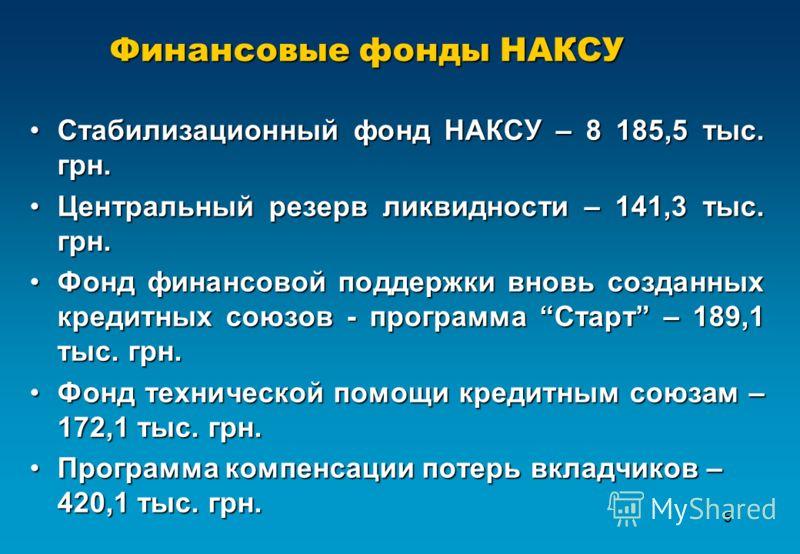5 Финансовые фонды НАКСУ Стабилизационный фонд НАКСУ – 8 185,5 тыс. грн.Стабилизационный фонд НАКСУ – 8 185,5 тыс. грн. Центральный резерв ликвидности – 141,3 тыс. грн.Центральный резерв ликвидности – 141,3 тыс. грн. Фонд финансовой поддержки вновь с